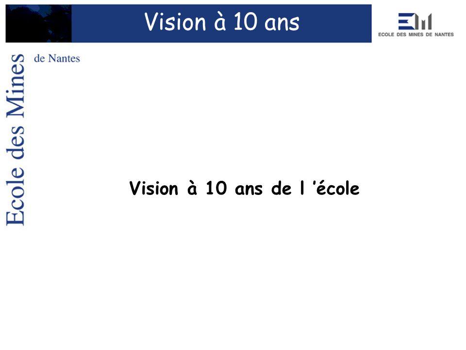 Vision à 10 ans Vision à 10 ans de l 'école