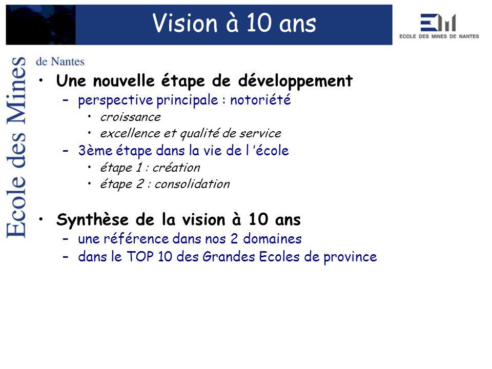Vision à 10 ans Une nouvelle étape de développement