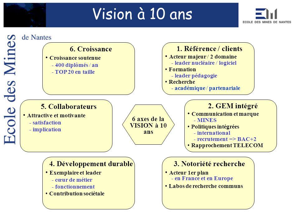 4. Développement durable