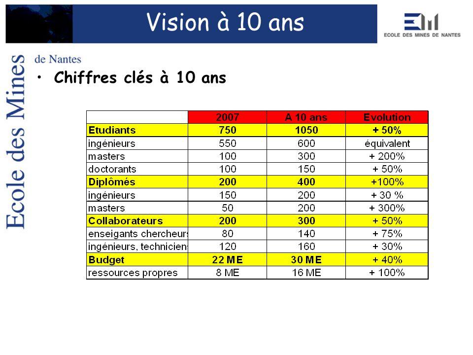 Vision à 10 ans Chiffres clés à 10 ans