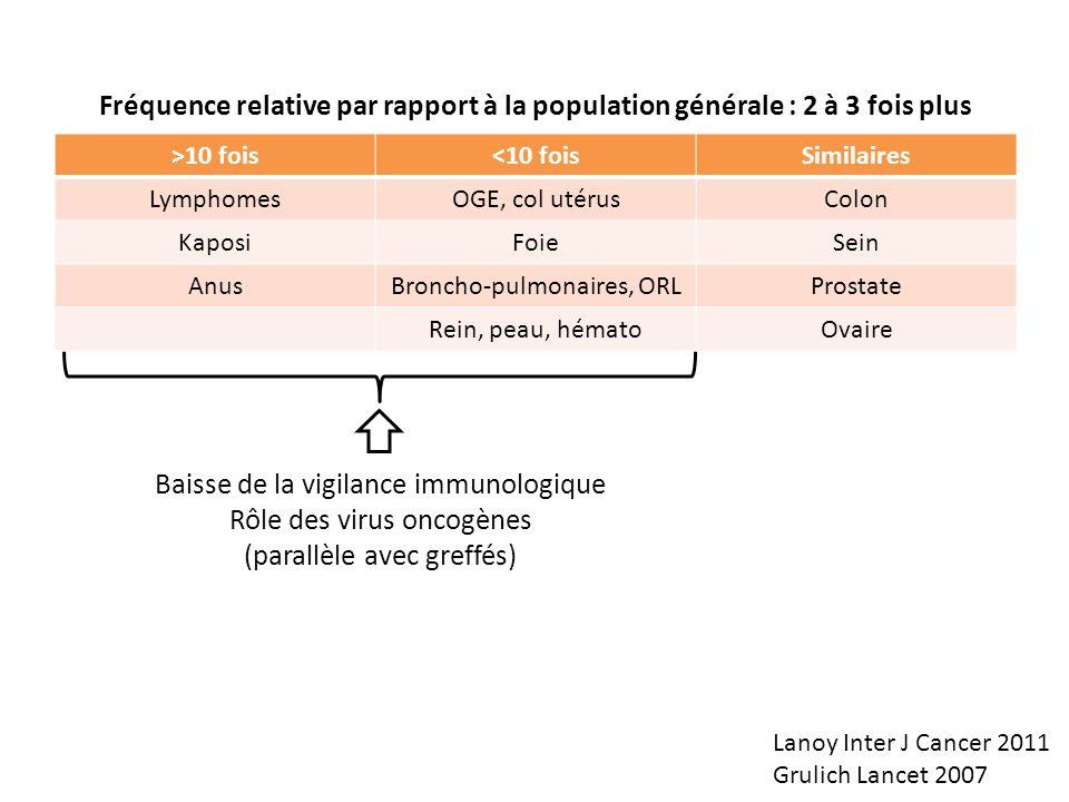 Baisse de la vigilance immunologique Rôle des virus oncogènes