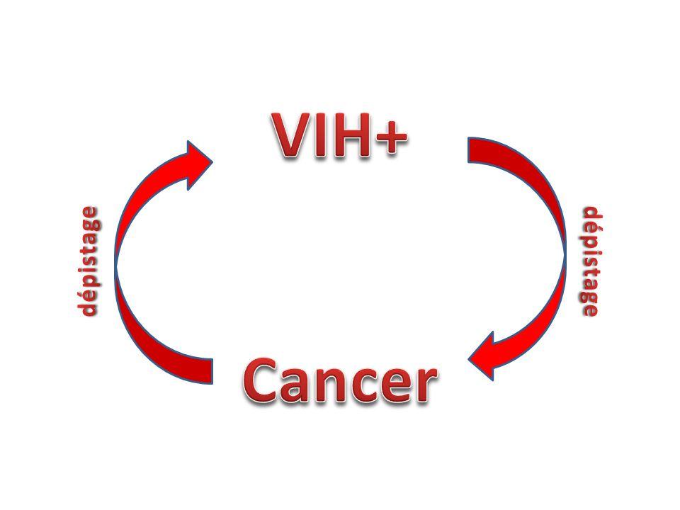 VIH+ Cancer dépistage dépistage