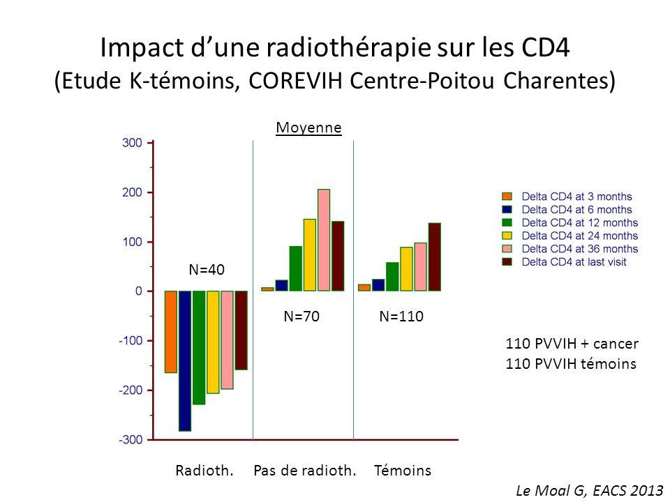 Impact d'une radiothérapie sur les CD4 (Etude K-témoins, COREVIH Centre-Poitou Charentes)