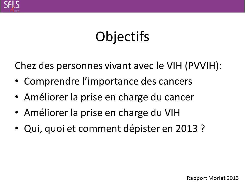 Objectifs Chez des personnes vivant avec le VIH (PVVIH):