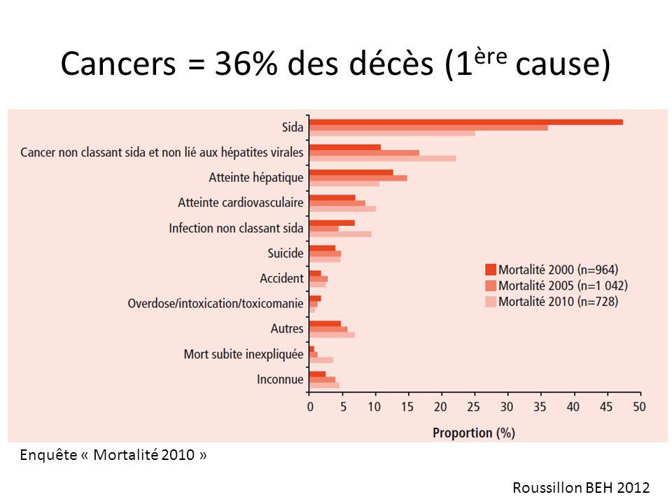 Cancers = 36% des décès (1ère cause)