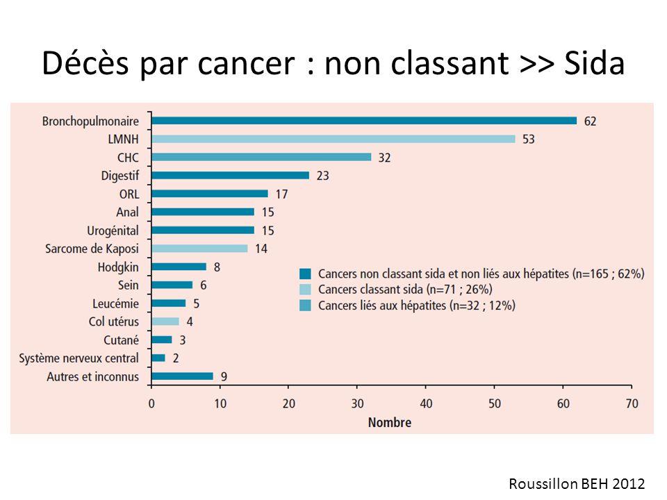Décès par cancer : non classant >> Sida