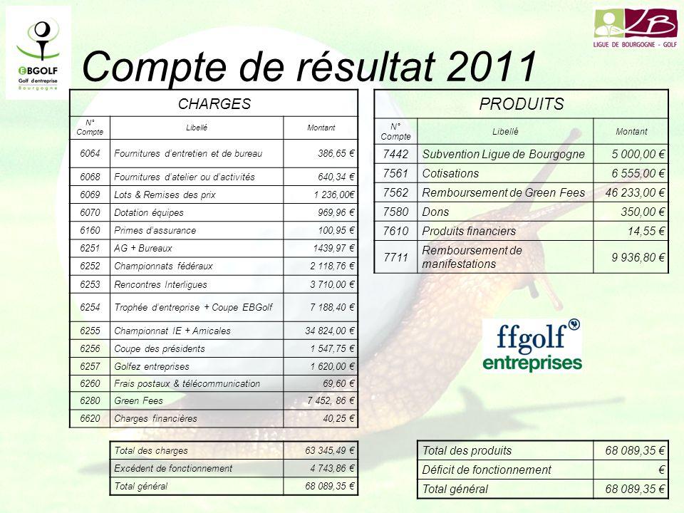 Compte de résultat 2011 PRODUITS CHARGES 7442