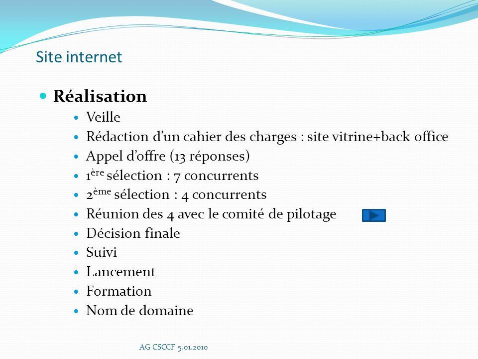 Site internet Réalisation Veille