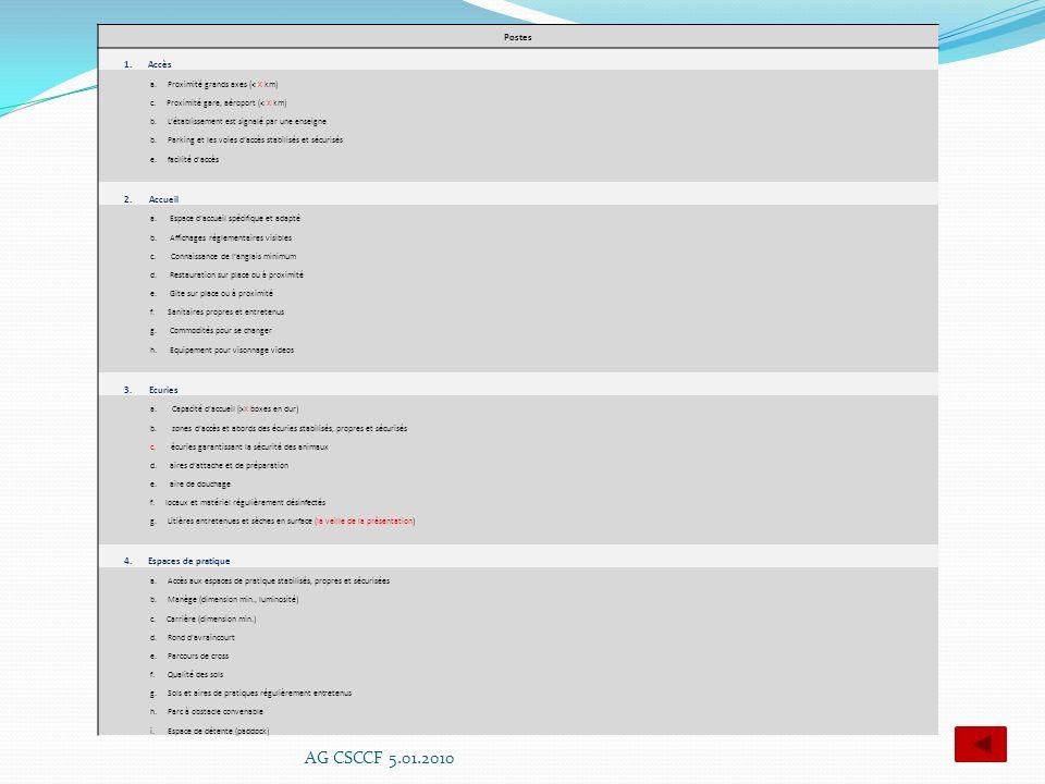AG CSCCF 5.01.2010 Postes 1. Accès 2. Accueil 3. Ecuries