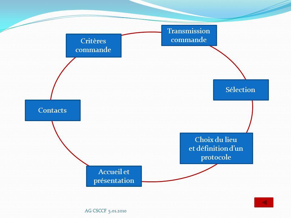 et définition d'un protocole
