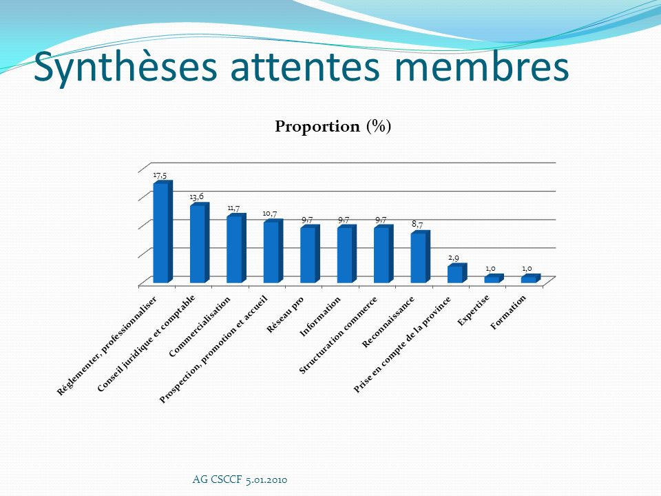 Synthèses attentes membres