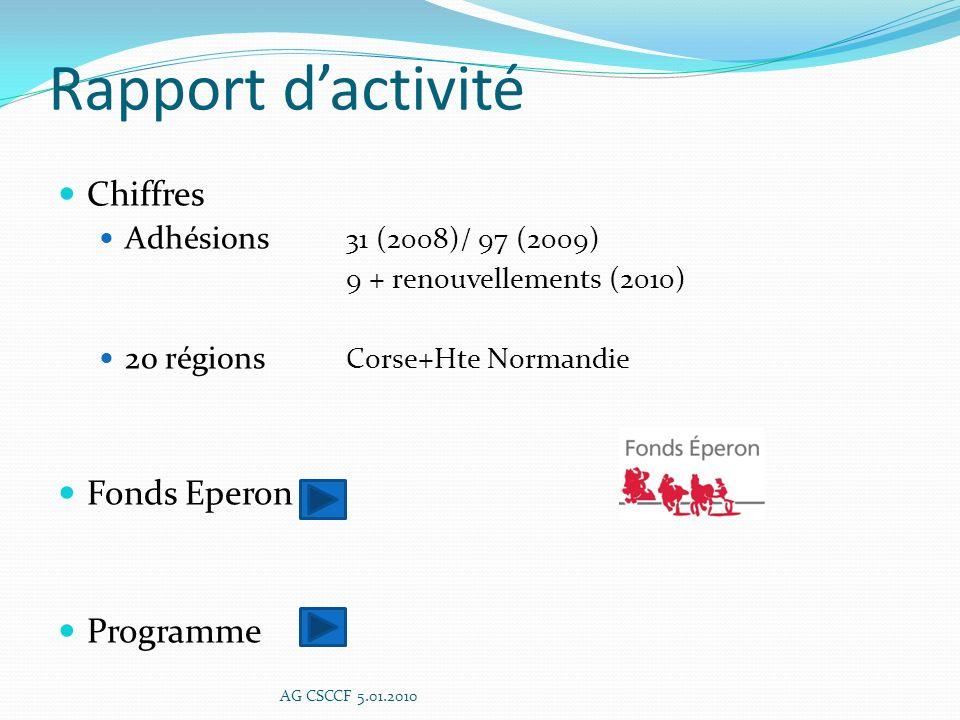 Rapport d'activité Chiffres Fonds Eperon Programme