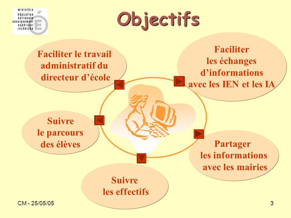 Objectifs Faciliter Faciliter le travail les échanges administratif du