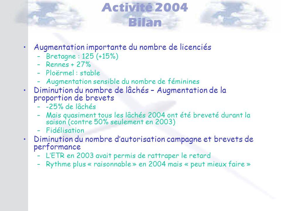 Activité 2004 Bilan Augmentation importante du nombre de licenciés