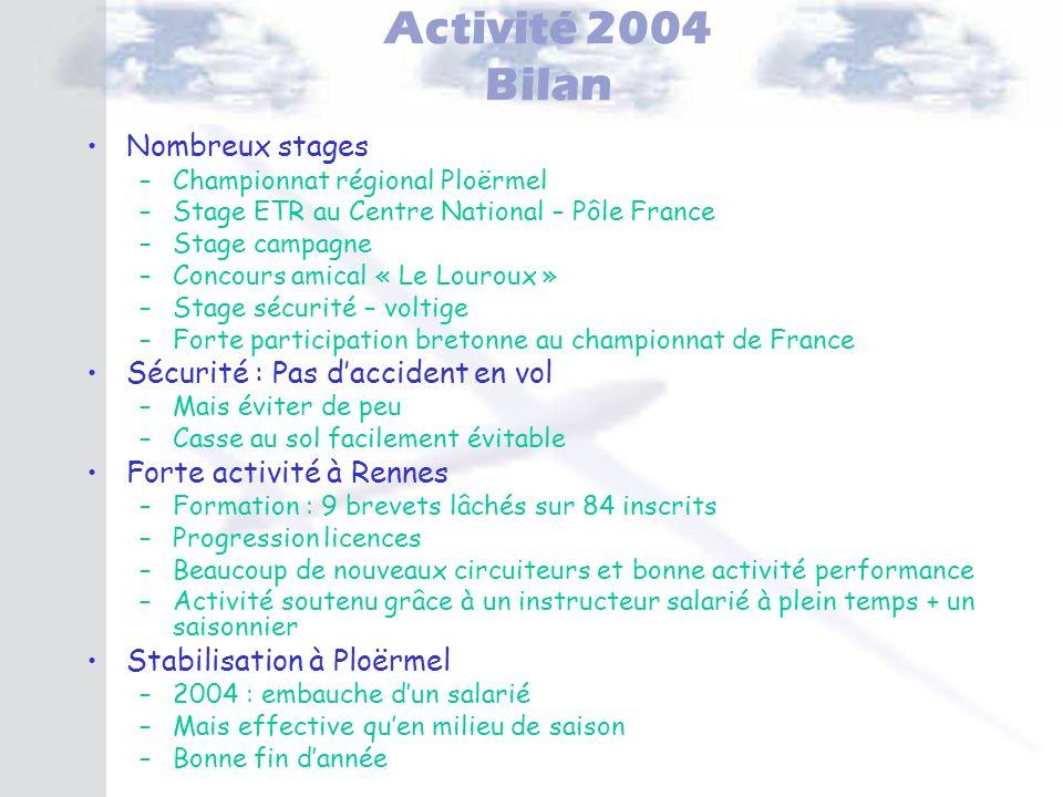 Activité 2004 Bilan Nombreux stages Sécurité : Pas d'accident en vol