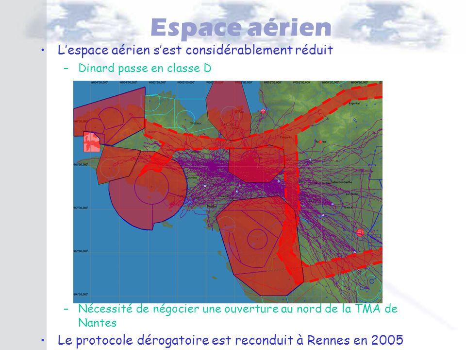 Espace aérien L'espace aérien s'est considérablement réduit