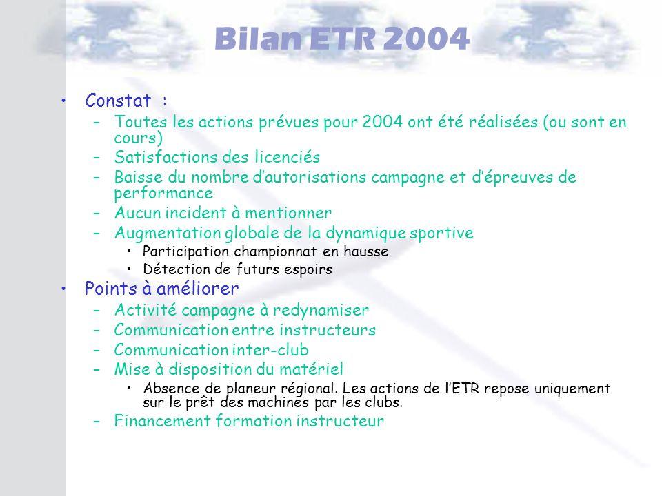 Bilan ETR 2004 Constat : Points à améliorer