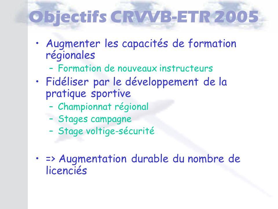 Objectifs CRVVB-ETR 2005 Augmenter les capacités de formation régionales. Formation de nouveaux instructeurs.