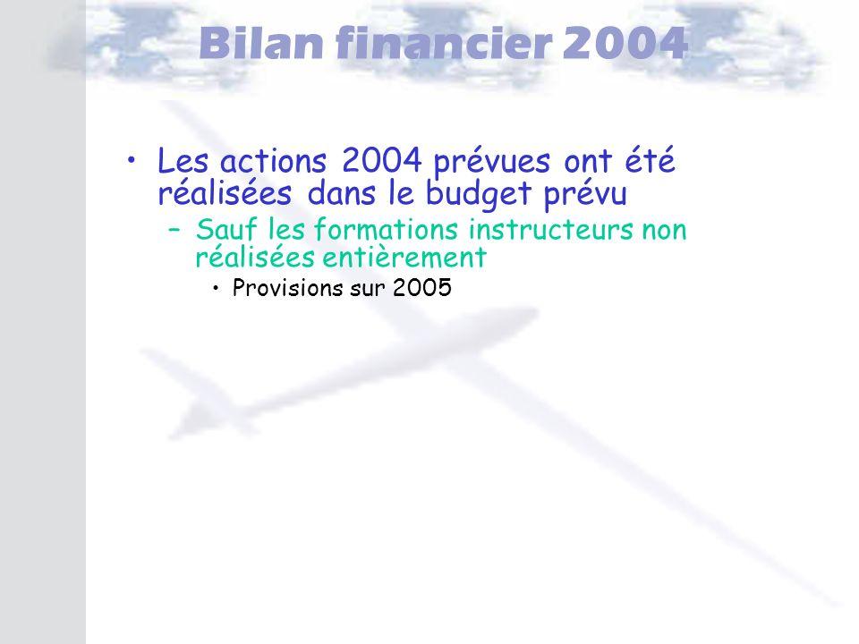 Bilan financier 2004 Les actions 2004 prévues ont été réalisées dans le budget prévu. Sauf les formations instructeurs non réalisées entièrement.