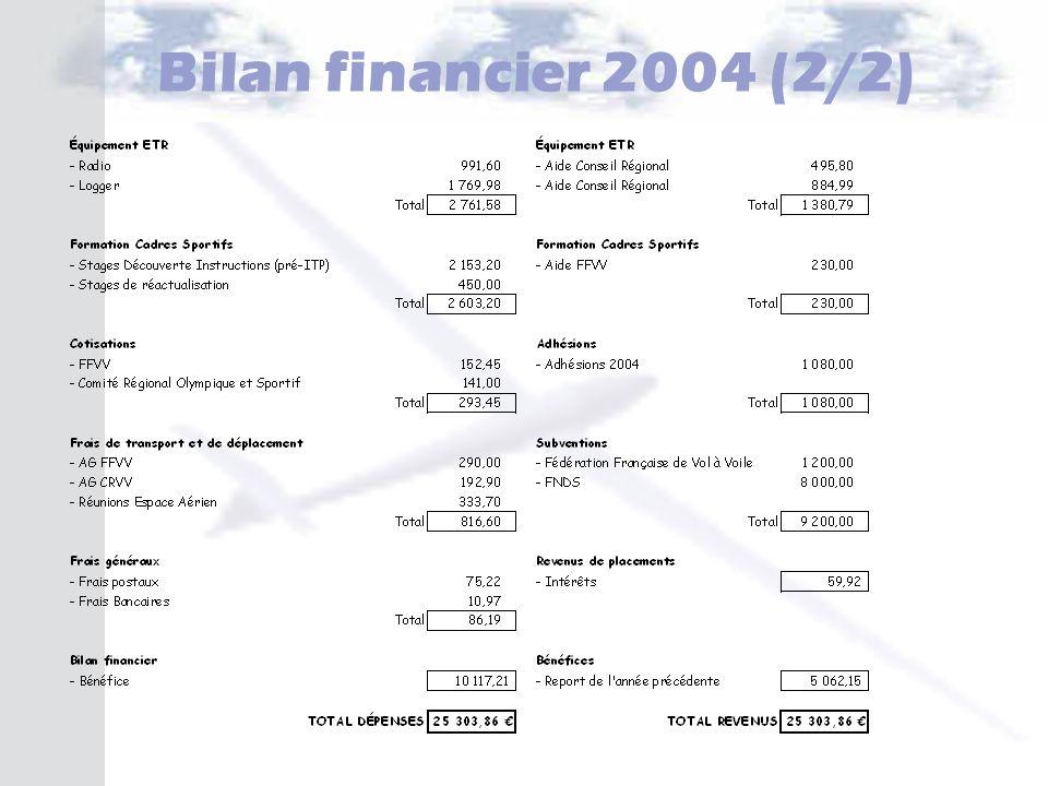 Bilan financier 2004 (2/2)