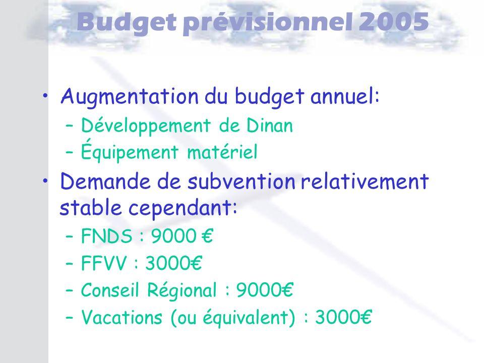 Budget prévisionnel 2005 Augmentation du budget annuel:
