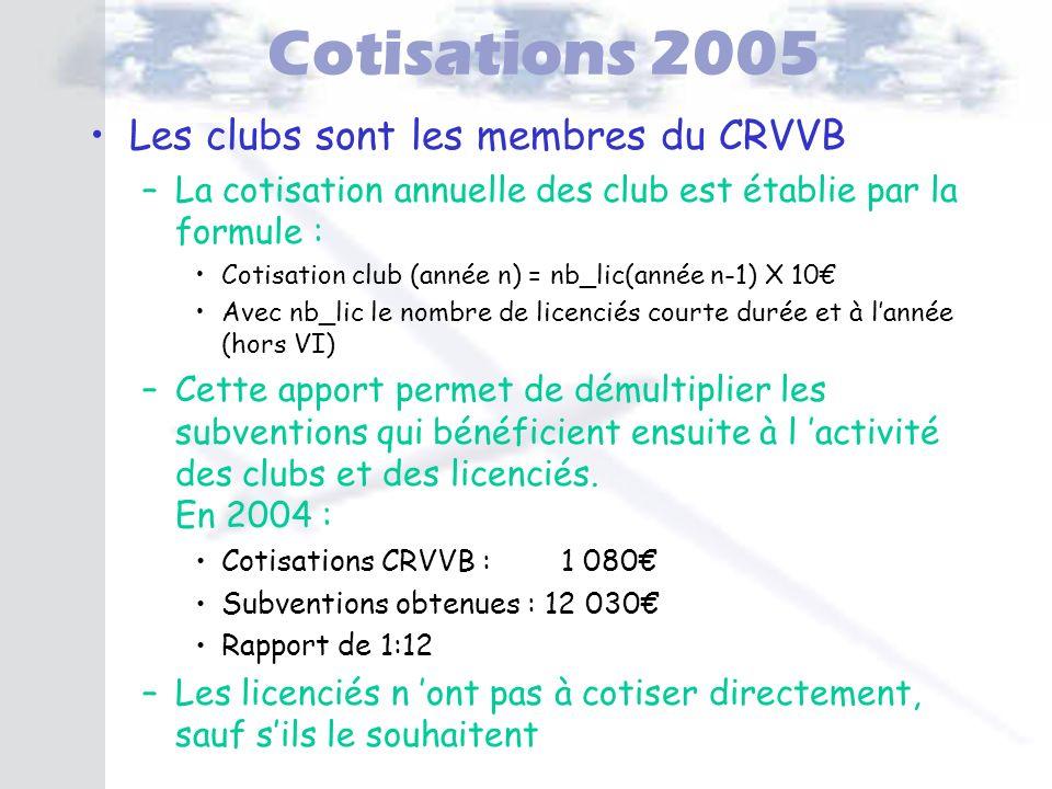 Cotisations 2005 Les clubs sont les membres du CRVVB
