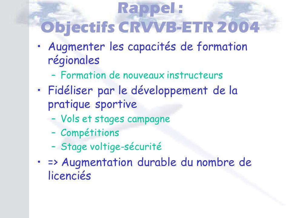 Rappel : Objectifs CRVVB-ETR 2004