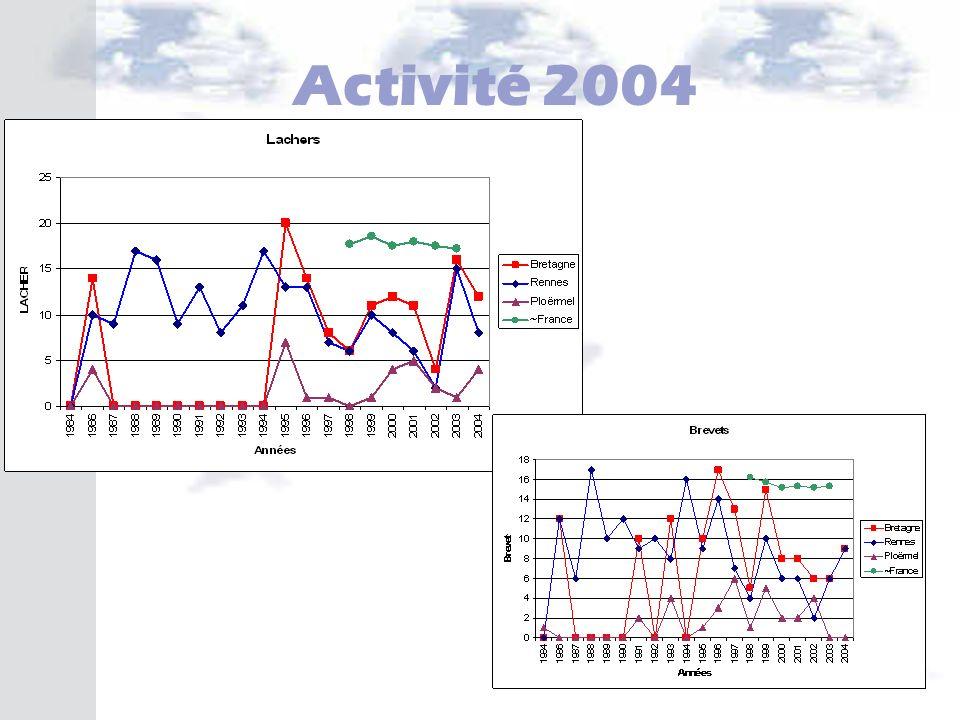 Activité 2004