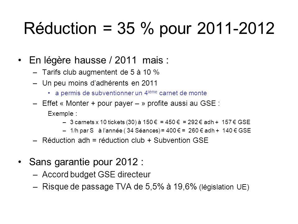 Réduction = 35 % pour 2011-2012 En légère hausse / 2011 mais :