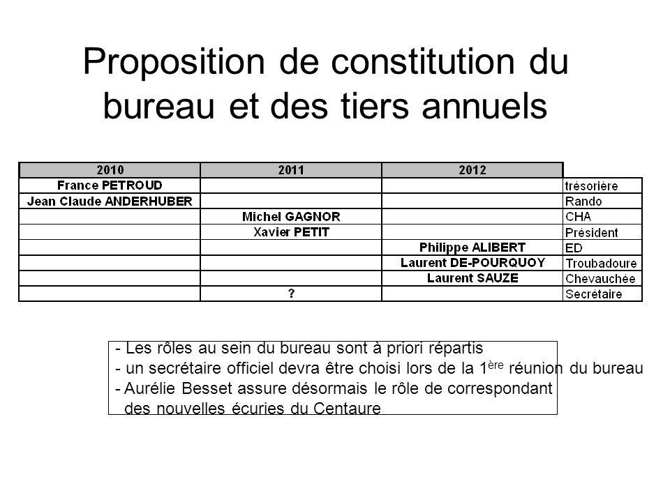 Proposition de constitution du bureau et des tiers annuels