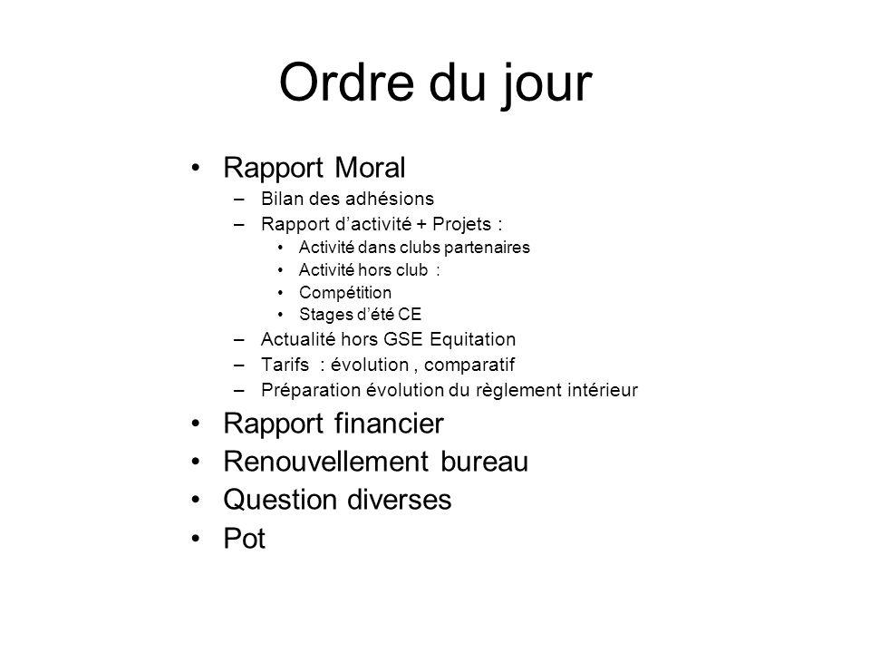 Ordre du jour Rapport Moral Rapport financier Renouvellement bureau