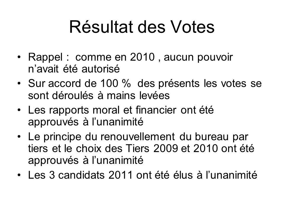 Résultat des Votes Rappel : comme en 2010 , aucun pouvoir n'avait été autorisé.