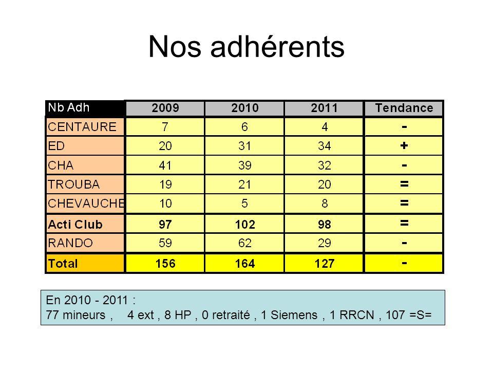 Nos adhérents En 2010 - 2011 : 77 mineurs , 4 ext , 8 HP , 0 retraité , 1 Siemens , 1 RRCN , 107 =S=