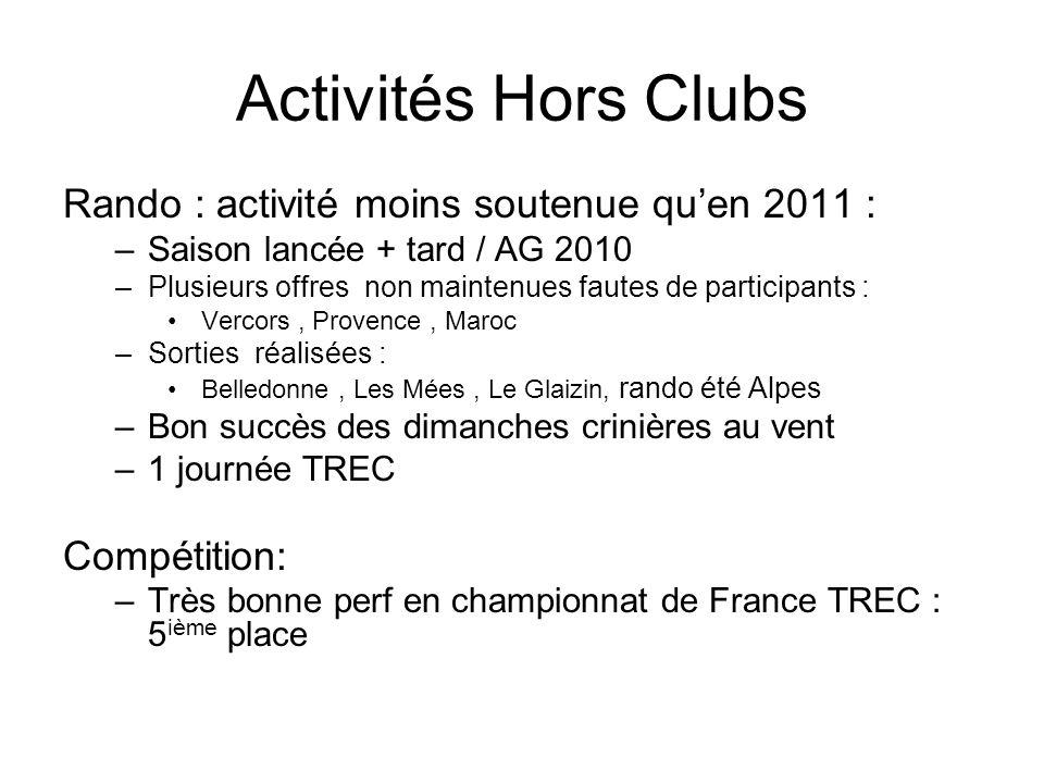 Activités Hors Clubs Rando : activité moins soutenue qu'en 2011 :