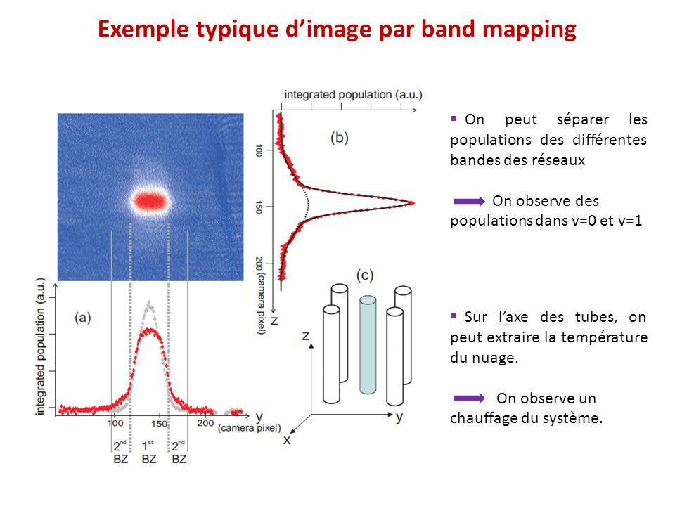 Exemple typique d'image par band mapping
