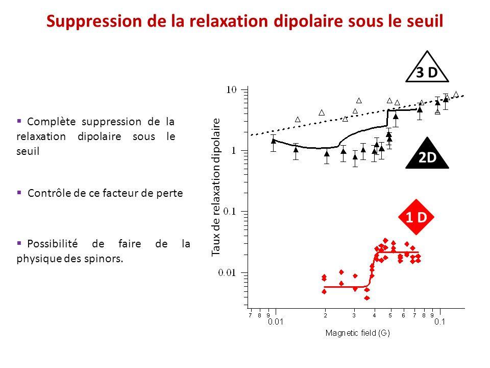 Suppression de la relaxation dipolaire sous le seuil