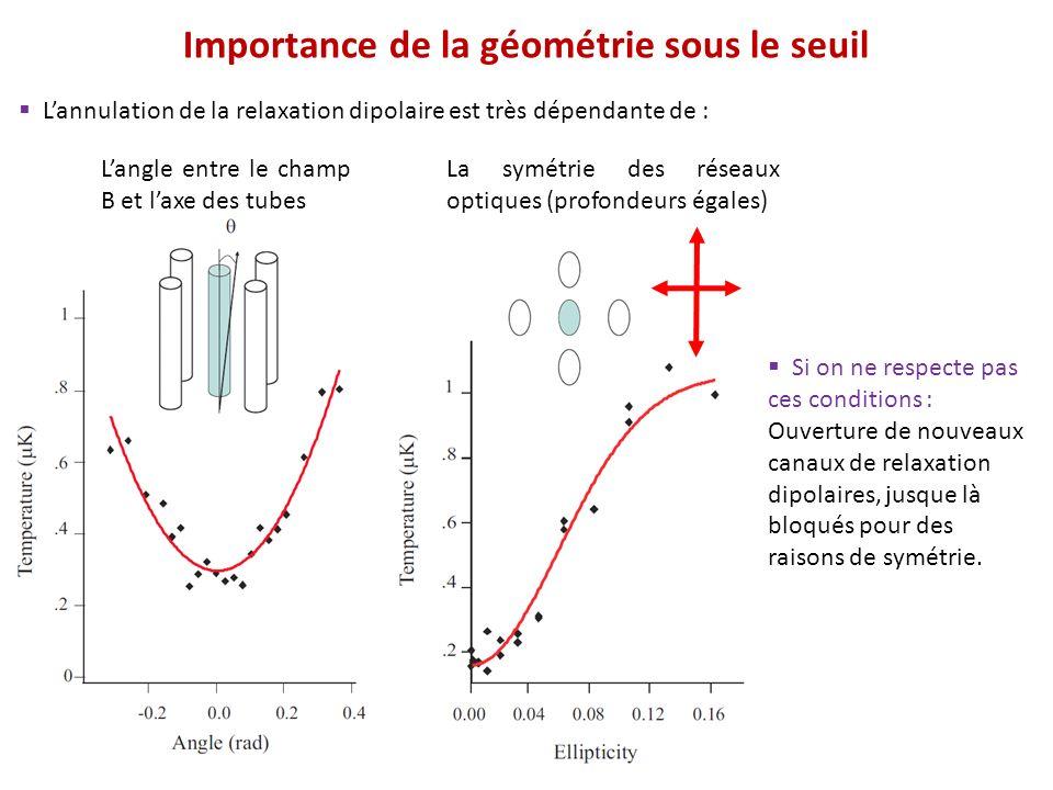 Importance de la géométrie sous le seuil