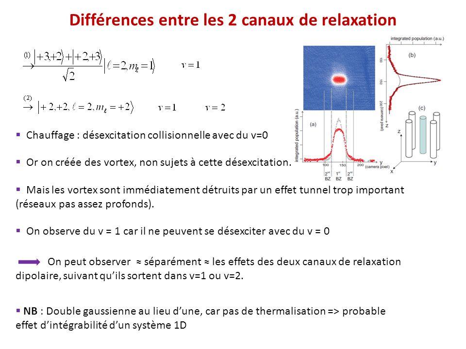 Différences entre les 2 canaux de relaxation