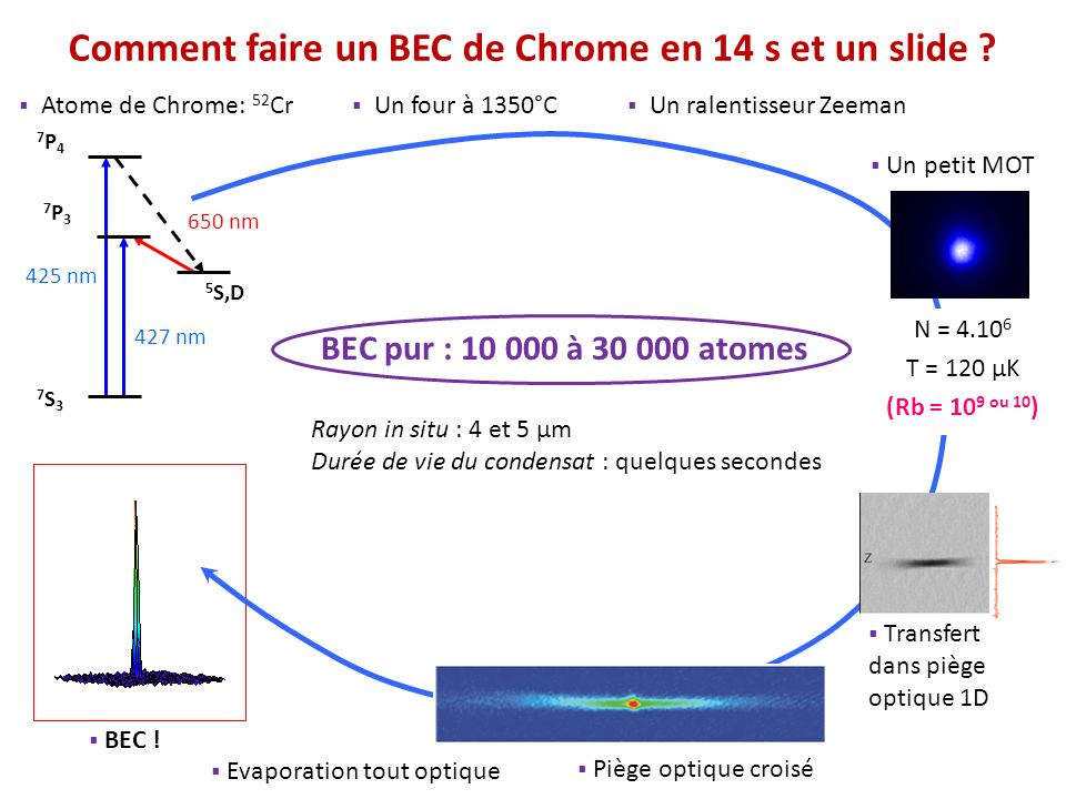 Comment faire un BEC de Chrome en 14 s et un slide