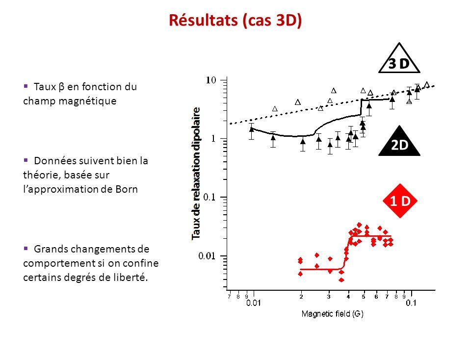 Résultats (cas 3D) 3 D 2D 1 D Taux β en fonction du champ magnétique