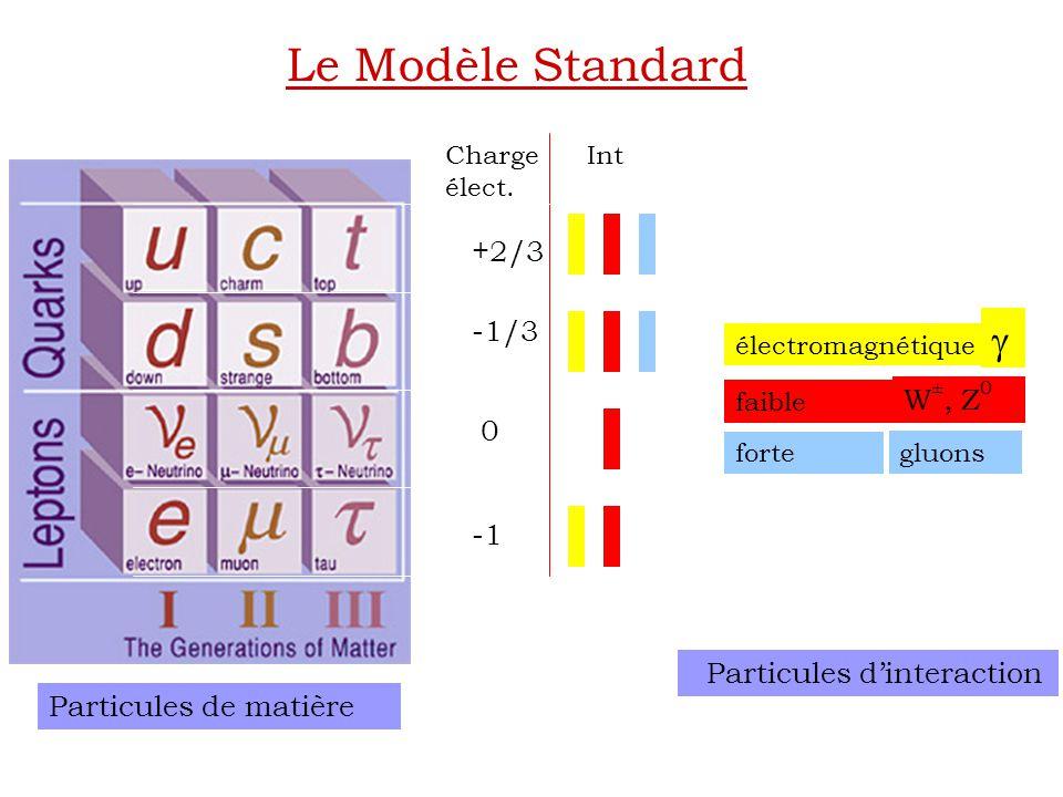Le Modèle Standard g +2/3 -1/3 W±, Z0 -1 Particules de matière