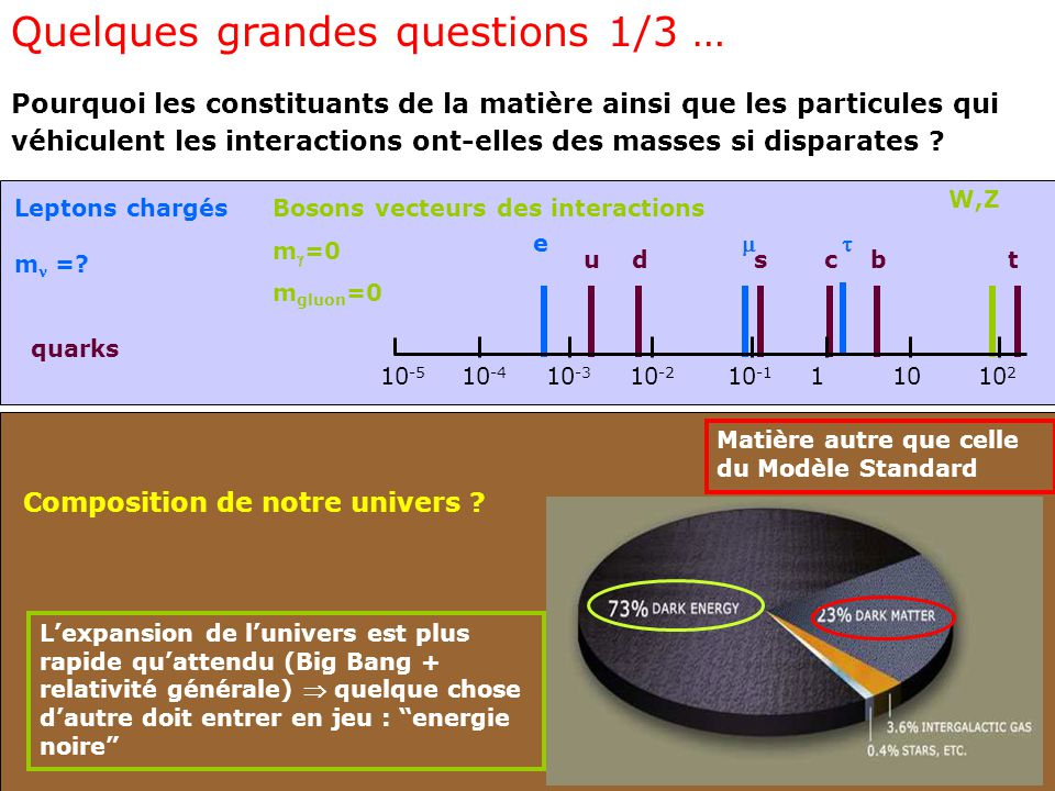 Quelques grandes questions 1/3 …
