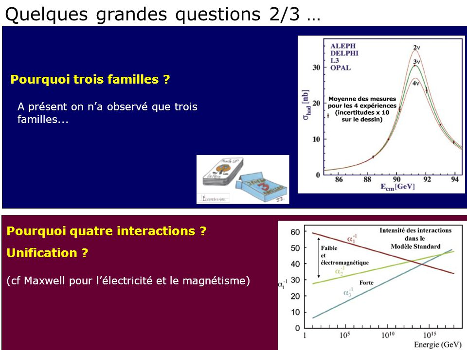 Quelques grandes questions 2/3 …