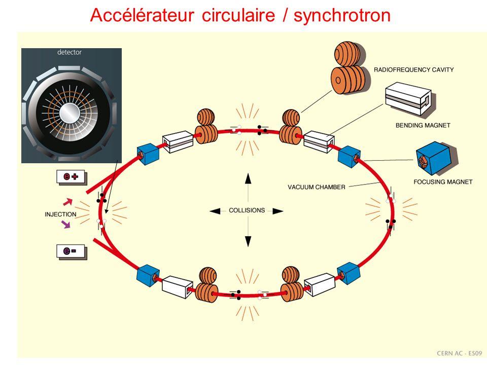 Accélérateur circulaire / synchrotron