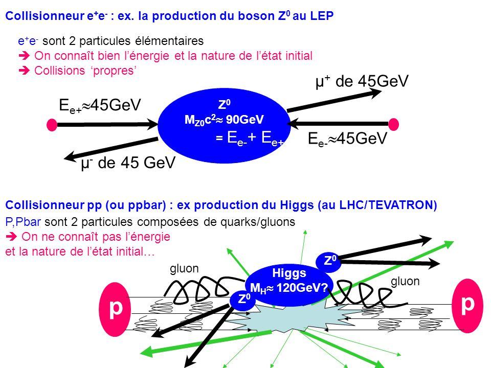 p µ+ de 45GeV Ee+45GeV Ee-45GeV µ- de 45 GeV