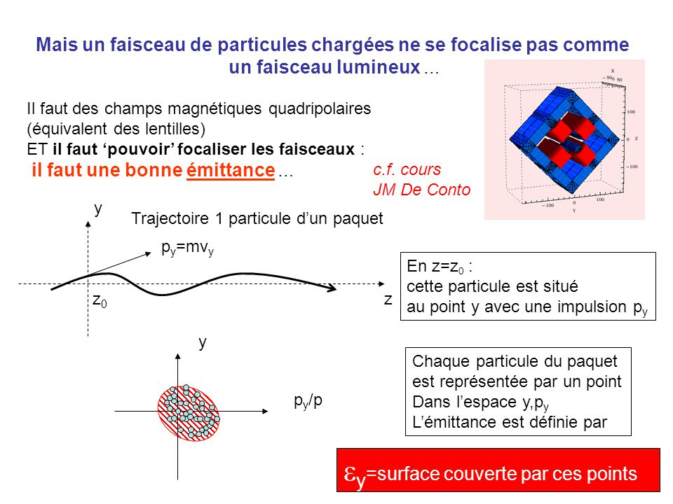 ey=surface couverte par ces points