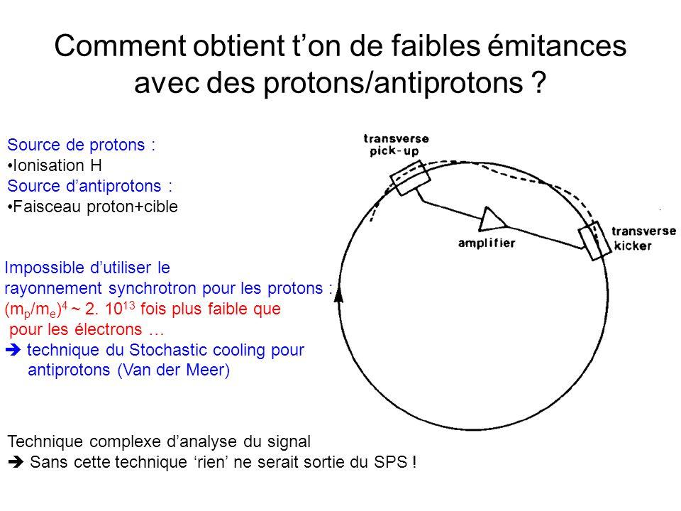 Comment obtient t'on de faibles émitances avec des protons/antiprotons