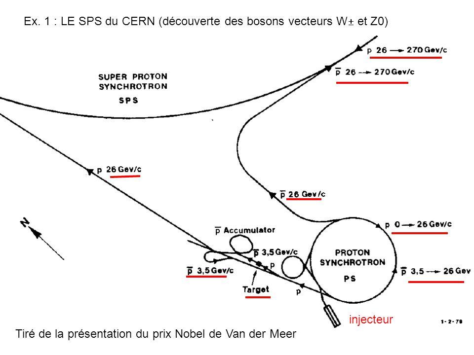 Ex. 1 : LE SPS du CERN (découverte des bosons vecteurs W et Z0)