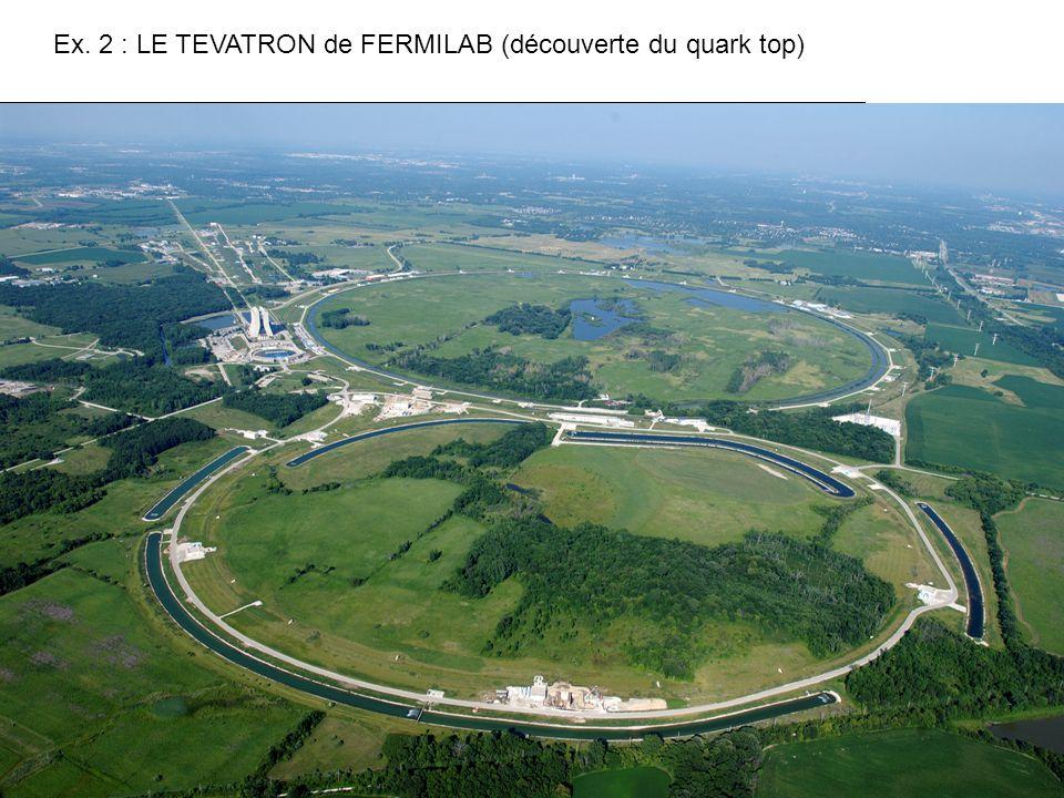 Ex. 2 : LE TEVATRON de FERMILAB (découverte du quark top)