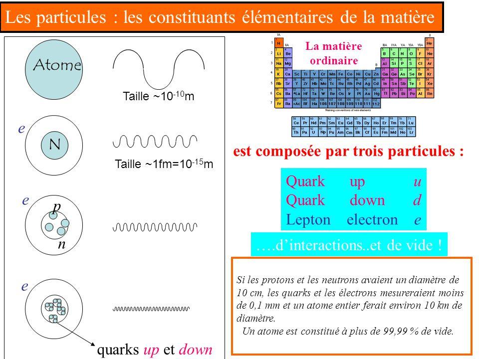 Les particules : les constituants élémentaires de la matière